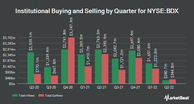 Institutional Ownership by Quarter for Becton, Dickinson and (NYSE:BDX)