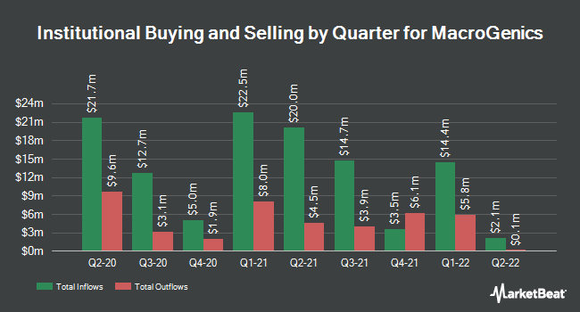 Institutional Ownership by Quarter for MacroGenics (NASDAQ:MGNX)
