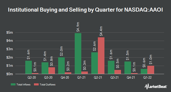 Institutional Ownership by Quarter for Applied Optoelectronics (NASDAQ:AAOI)