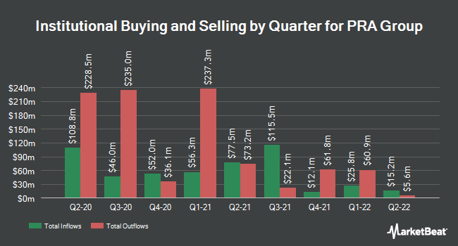 Institutional Ownership by Quarter for Pra Group (NASDAQ:PRAA)