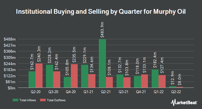 Institutional Ownership by Quarter for Murphy Oil (NYSE:MUR)