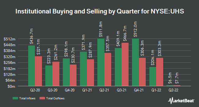 Institutional Ownership by Quarter for Universal Health Services (NYSE:UHS)