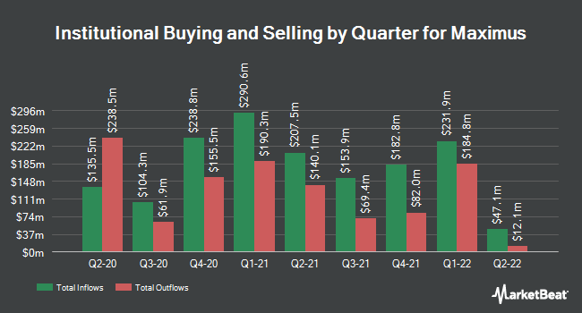 Institutional Ownership by Quarter for Maximus (NYSE:MMS)