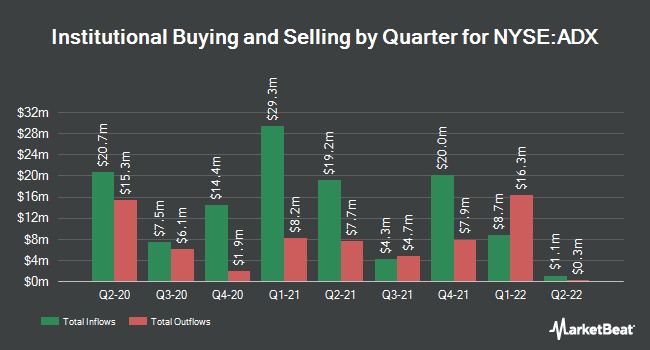 Institutional Ownership by Quarter for Adams Diversified Equity (NYSE:ADX)