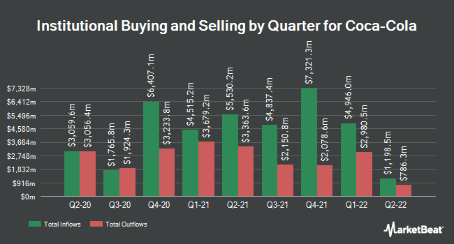 Institutional Ownership by Quarter for The Coca-Cola (NYSE:KO)