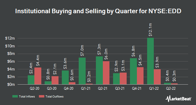Institutional Ownership by Quarter for Morgan Stanley Emerging Markets Domestic (NYSE:EDD)