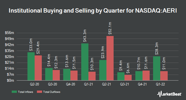 Institutional Ownership by Quarter for Aerie Pharmaceuticals (NASDAQ:AERI)