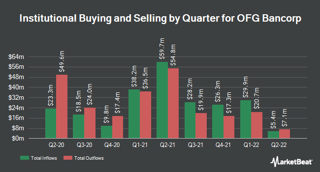 Institutional Ownership by Quarter for OFG Bancorp (NYSE:OFG)