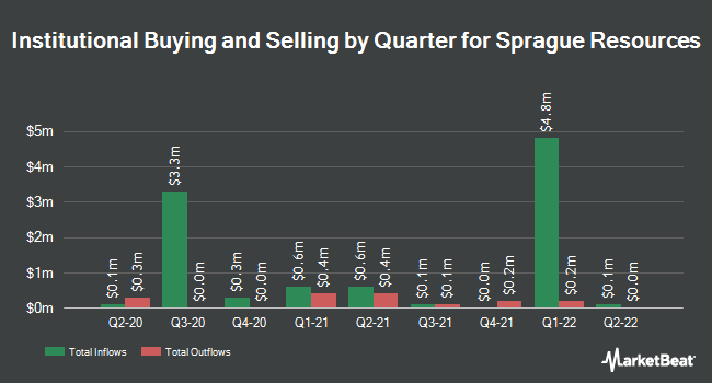 Institutional Ownership by Quarter for Sprague Resources (NYSE:SRLP)
