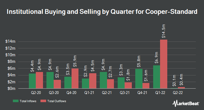 Institutional Ownership by Quarter for Cooper-Standard (NYSE:CPS)