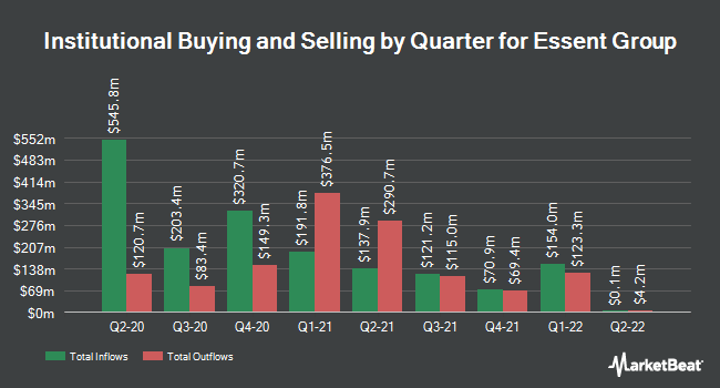 Institutional Ownership by Quarter for Essent Group (NYSE:ESNT)