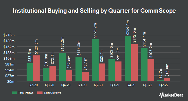 Institutional Ownership by Quarter for Commscope (NASDAQ:COMM)
