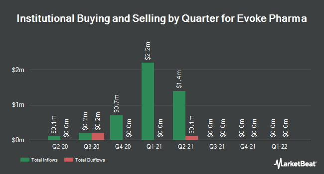 Institutional Ownership by Quarter for Evoke Pharma (NASDAQ:EVOK)