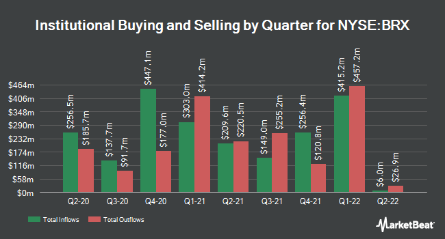 Institutional Ownership by Quarter for Brixmor Property Group (NYSE:BRX)
