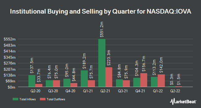 Institutional Ownership by Quarter for Iovance Biotherapeutics (NASDAQ:IOVA)