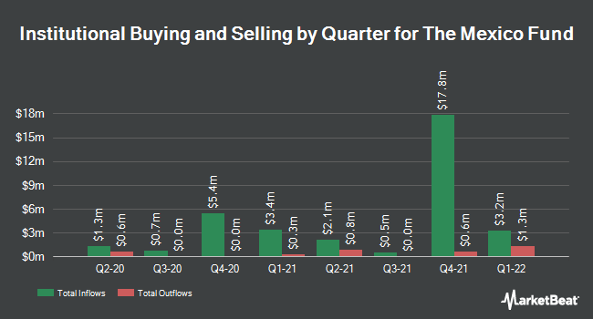 Institutional Ownership by Quarter for Mexico Fund (NYSE:MXF)