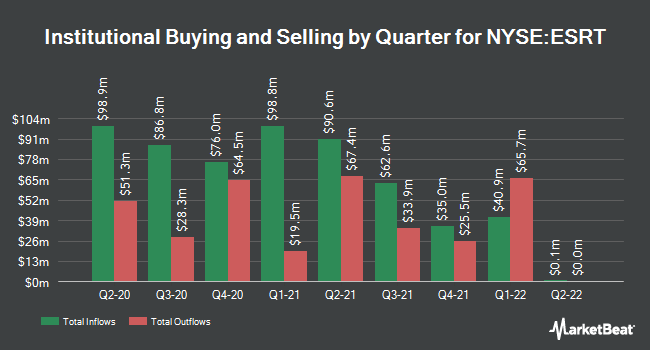 Institutional Ownership by Quarter for Empire State Realty (NYSE:ESRT)