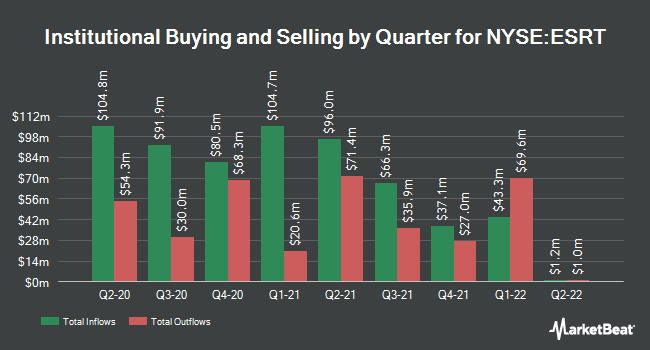 Institutional Ownership by Quarter for Empire State Realty Trust (NYSE:ESRT)