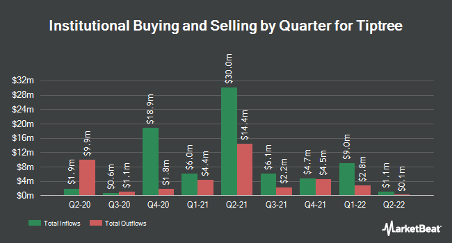 Institutional Ownership by Quarter for Tiptree (NASDAQ:TIPT)