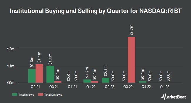 Institutional Ownership by Quarter for RiceBran Technologies (NASDAQ:RIBT)