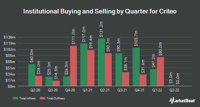 Institutional Ownership by Quarter for Criteo (NASDAQ:CRTO)