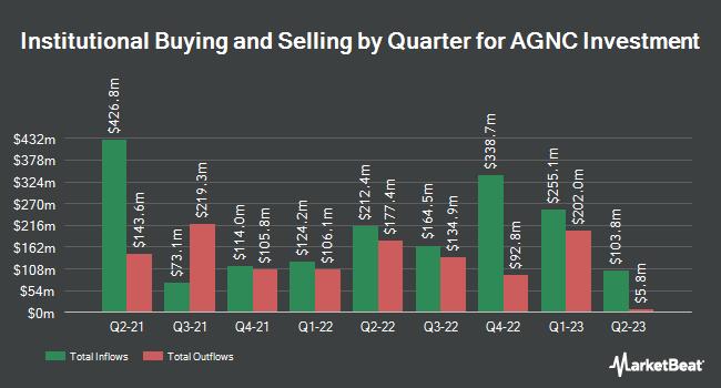 Institutional Ownership by Quarter for AGNC Investment Corp. (NASDAQ:AGNC)