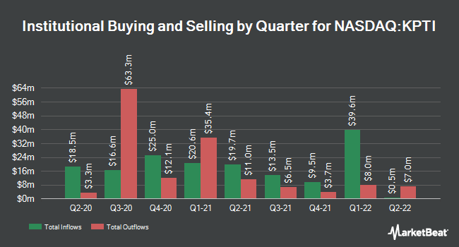 Institutional Ownership by Quarter for Karyopharm Therapeutics (NASDAQ:KPTI)