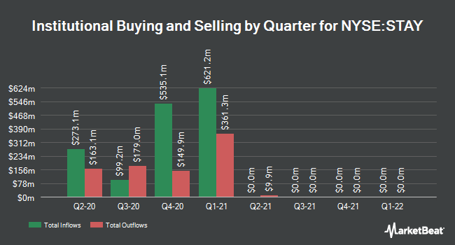 Institutional Ownership by Quarter for Extended Stay America (NYSE:STAY)