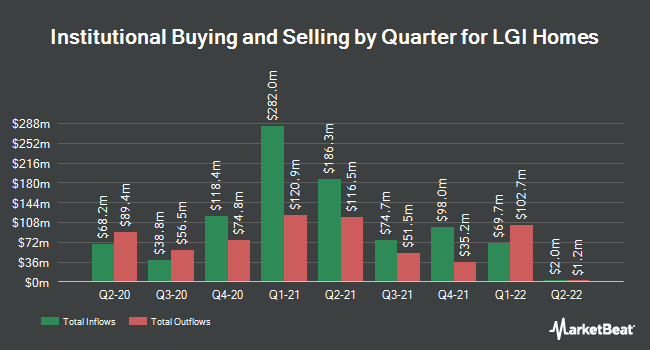 Institutional Ownership by Quarter for LGI Homes (NASDAQ:LGIH)