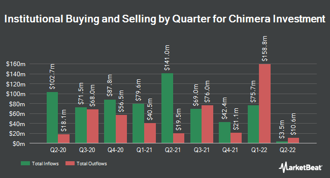 Institutional Ownership by Quarter for Chimera Investment (NYSE:CIM)