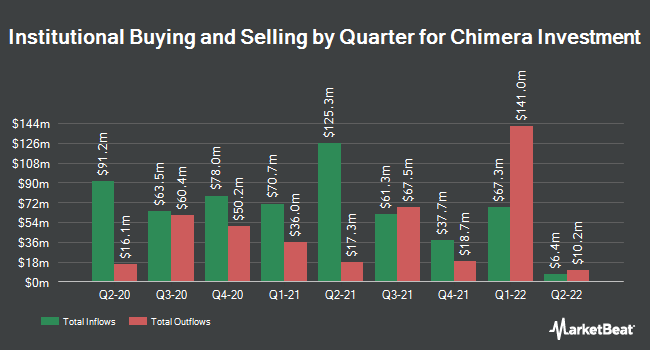Institutional Ownership by Quarter for CHIMERA Invt Co/SH NEW (NYSE:CIM)