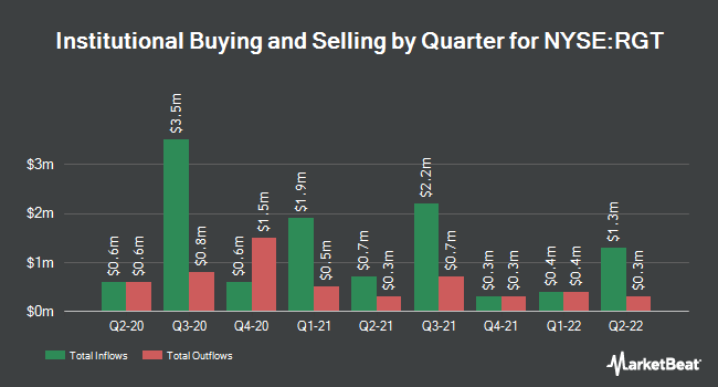 Institutional Ownership by Quarter for Royce Global Value Trust (NYSE:RGT)