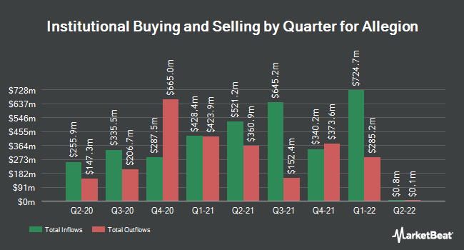 Institutional Ownership by Quarter for Allegion PLC (NYSE:ALLE)
