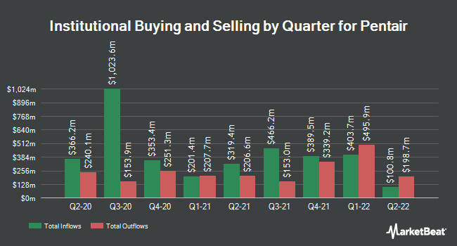 Institutional Ownership by Quarter for Pentair (NYSE:PNR)