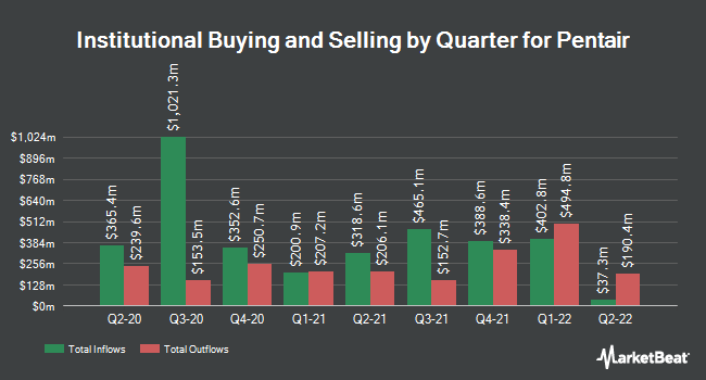 Institutional Ownership by Quarter for Pentair plc. Ordinary Share (NYSE:PNR)