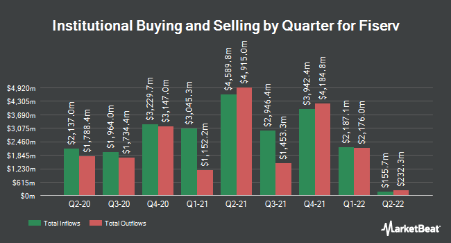 Institutional Ownership by Quarter for Fiserv (NASDAQ:FISV)