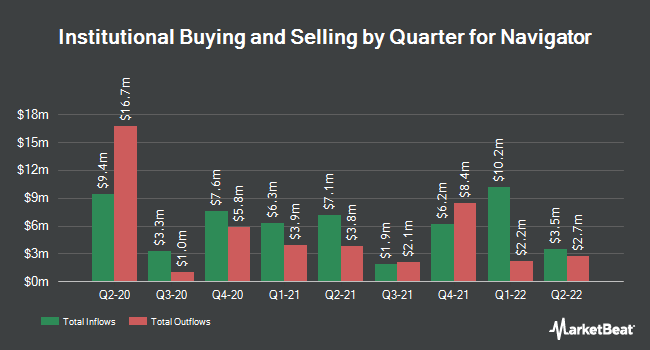 Institutional Ownership by Quarter for Navigator (NYSE:NVGS)