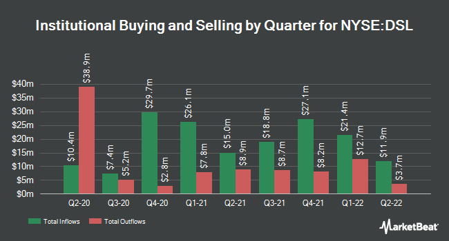 Institutional Ownership by Quarter for DoubleLine Income Solutions Fund (NYSE:DSL)
