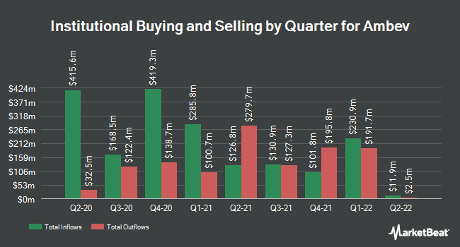 Institutional Ownership by Quarter for AmBev (NYSE:ABEV)