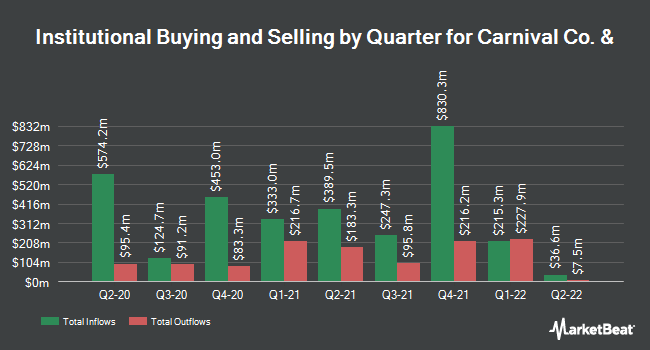 Institutional Ownership by Quarter for Carnival (NYSE:CCL)