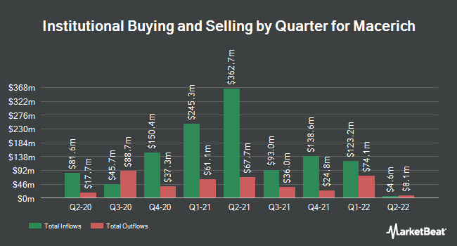 Institutional Ownership by Quarter for Macerich (NYSE:MAC)