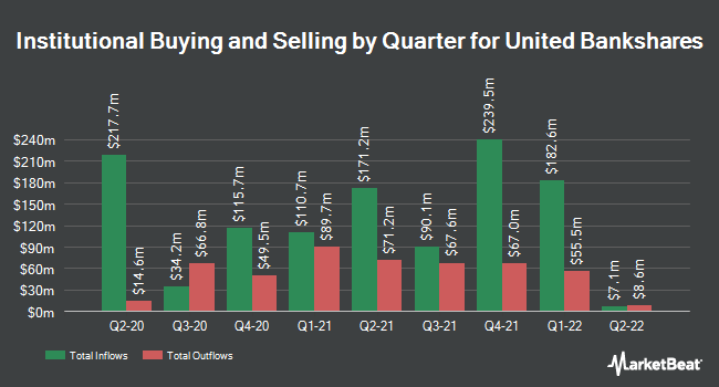 Institutional Ownership by Quarter for United Bankshares (NASDAQ:UBSI)
