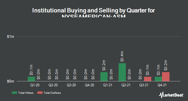 Institutional Ownership by Quarter for Avino Silver & Gold Mines (NYSEAMERICAN:ASM)