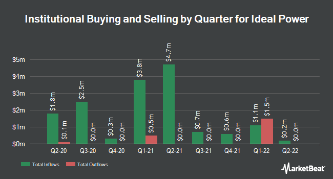 Institutional Ownership by Quarter for Ideal Power (NASDAQ:IPWR)