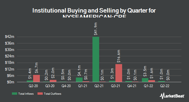 Institutional Ownership by Quarter for Cornerstone Total Return (NYSEAMERICAN:CRF)