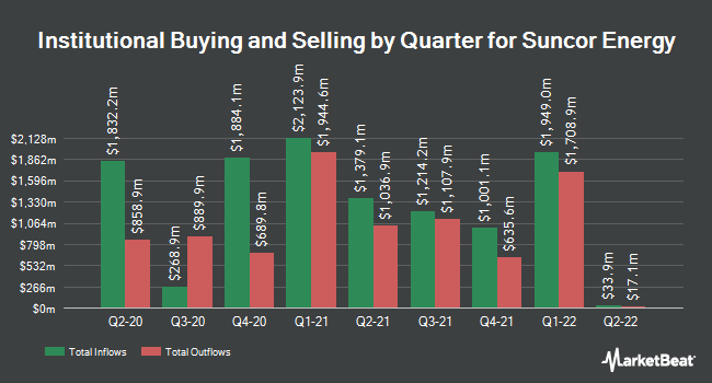 Institutional Ownership by Quarter for Suncor Energy (NYSE:SU)