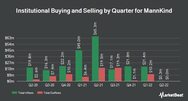 Institutional Ownership by Quarter for MannKind Corporation (NASDAQ:MNKD)