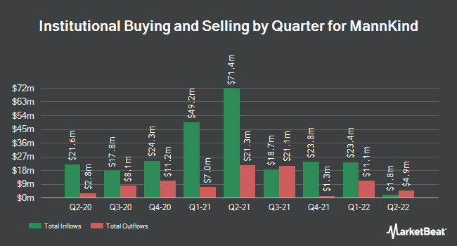 Institutional Ownership by Quarter for MannKind (NASDAQ:MNKD)