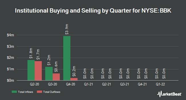 Institutional Ownership by Quarter for Blackrock Municipal Bond Trust (NYSE:BBK)