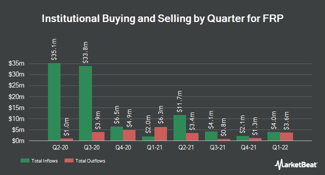 Institutional Ownership by Quarter for FRP (NASDAQ:FRPH)